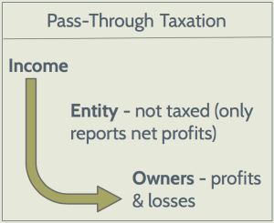 Pass-Through Taxation